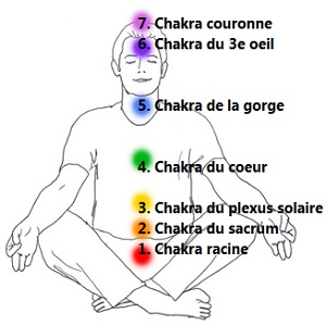 7 chakras principaux description illustrated by gil dekel